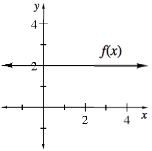Horizontal line, labeled f of x, at, y = 2.