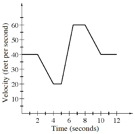 First quadrant, x axis labeled time, seconds, y axis labeled velocity, feet per second, with Continuous linear piecewise, starting at (0, comma 40), running right then turning down at (2, comma 40), turnight right at (4, comma 20), turning up at (5, comma 20), turning right at (6, comma 60), turning down at (8, comma 60), turning right at (10, comma 40), stopping at (12, comma 40).
