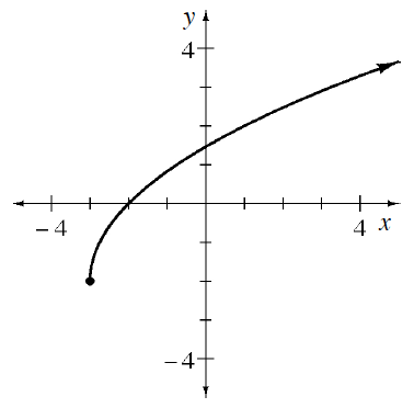 Increasing curve, opening down, starting at the point (negative  3, comma negative 2), passing through the y axis between 1 & 2, continuing up & right.
