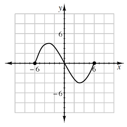 This is a sine curve that starts at (negative 6, comma 0) increases to (negative 3, comma 4), decreases to (0, comma 0), decreases to (3, comma negative 4), and increases to the end at (6, comma 0).