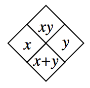 2.1.5-x,y diamond problem