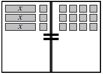 Equation Mat, with an equal sign in the center, with tiles as follows:  Left side, 3 rows of 1 positive, x, and 1 positive unit. Right side, 3 rows of 4 positive units.