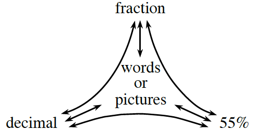 Portions Web, labeled as follows: Top: fraction. Left: decimal. Right: 55 percent. Middle: words or pictures.