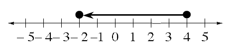 A line graph, shaded on a number line, starts with a closed circle, on 4, with an arrow pointing left to the closed circle, above negative 2.