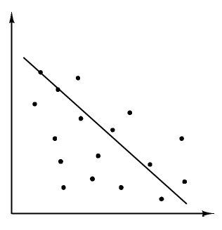 A scatter plot, with a decreasing, line of best fit. There are 6 points above the line, 10 points below the line, with 1 point on the line. Points below the line are further away from the line, than the points above the line.