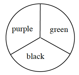 Spinner divided into three equal parts, labeled, green, black and purple.