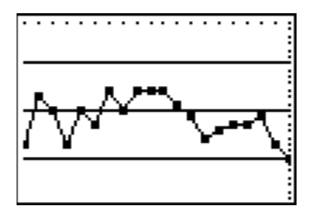 Line graph, with 5 horizontal lines, creating 4 spaces. Points are connected from left to right in these spaces as follows: 2, 3, 2, 2, 3, 2, 3, 3, 3, 3, 3, 2, 2, 2, 2, 2, 2, 2, 2, 1. Note: within each space, there is variability in the points' heights.