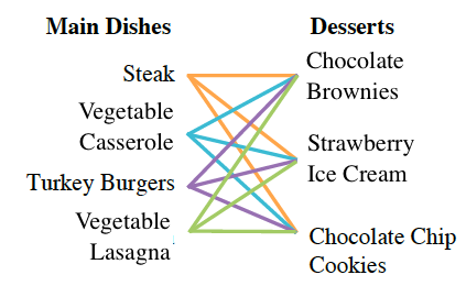 Diagram with two columns, Main Dishes and Desserts. Under Main Dishes is Steak, Vegetable Casserole, Turkey Burgers, and Vegetable Lasagna, Under Desserts is Chocolate Brownies, Strawberry Ice Cream, and Chocolate Chip Cookies, An orange line is drawn from Steak to each of the 3 desserts, A blue line is drawn from Vegetable Casserole to each of the 3 desserts. A purple line is drawn from Turkey Burgers to each of the 3 desserts. A green line is drawn from Vegetable Lasagna to each of the 3 desserts.