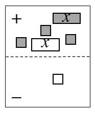 Expression Mat. Positive region has 1, positive x tile, 1, negative x tile and 3, positive unit tiles. Negative region has 1, negative unit tile.