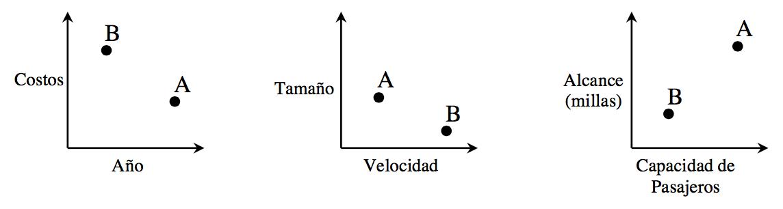 Three graphs