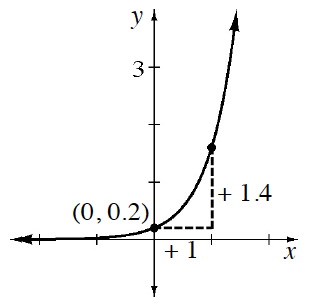 Increasing exponential curve, horizontal asymptote, at x axis, with highlighted point at (0, comma 0.2), & slope triangle, from that point to another point, labeled as follows: horizontal leg, + 1, vertical leg, + 1.4.