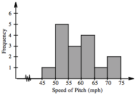 A histogram, x axis labeled, Speed of Pitch (mph), scaled in equal segments of 5 from 45 to 75.  Y axis labeled, Frequency, scaled by ones from 0 to 6. Starting at the left each segment has the following bar heights: 1, 5, 3, 4, 1, 2.