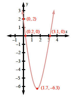 An upward parabola with a vertex at (1.7, comma negative 6.3 going through the points (0, comma 2), (0.2, comma 0) and (3.1, comma 0).