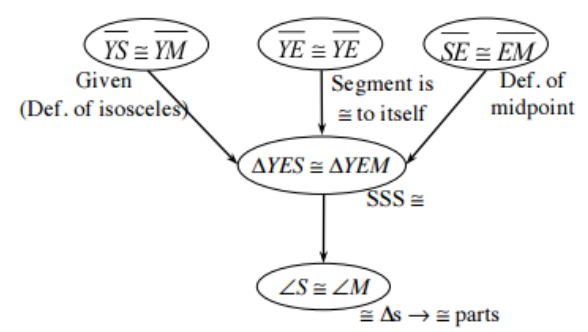 Flow Chart: 5 ovals: #1,2,3, flow to #4, #4 flows to #5. Labels: #1: YS, congruent to, YM, & Given, definition of isosceles. #2: YE, congruent to, YE, & segment is congruent to itself. #3: SE, congruent to, EM, & definition of midpoint. #4: Triangle, Y,E,S, congruent to triangle, Y,E,M, & S,S,S, congruence. #5: angle S, congruent to angle M, & congruent triangles give congruent parts.