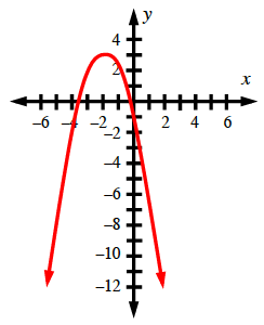 A downward parabola with the vertex in the second quadrant.
