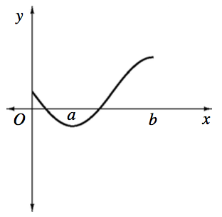 X axis with points labeled, A & b, Curve starting on the positive y axis, passing through the x axis between the origin & point labeled a, turning up at x = a, changing from concave up to concave down half way between a & b, stopping at a higher y value at x = b.