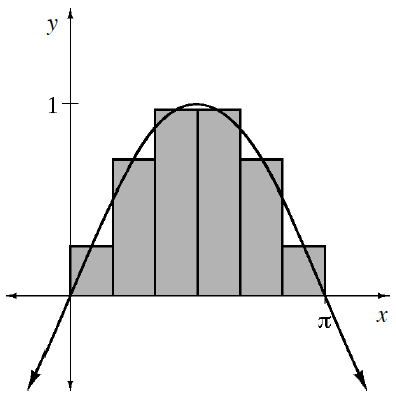 Periodic curve, x axis scaled from 0 to pi, with visible turning point at (1 half pi, comma 1), & 6 equal width shaded vertical bars, bottom edges on x axis, left bottom vertex of first bar, on the origin, right bottom vertex of sixth bar on the point, (pi, comma 0), with the top edge midpoint of each bar, on the curve.