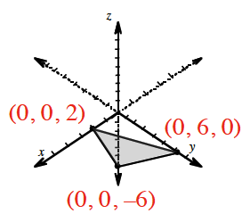 3 dimensional coordinate system, where the following points are plotted, with lines connecting the points, forming a plane: 2 forward on x axis, 6 forward on y axis, & 6 down on z axis.