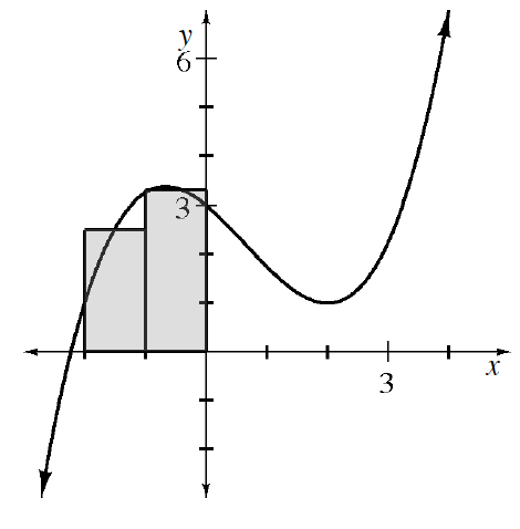 Cubic curve, coming from lower left, turning in second & first quadrant, continuing up & right, & 2 vertical shaded bars, bottom edges on x axis, each with width of 1, starting at x = negative 2, with midpoint of top edge of each bar, on the curve.