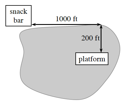 Non circular shaded area, rectangle above on left end labeled, snack bar, rectangle in center on right end of shaded area, labeled platform, horizontal distance between rectangles labeled, 1000 feet, vertical distance between rectangles labeled 200 feet.