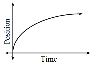 First quadrant, x axis labeled, time, y axis labeled, position, increasing concave down curve, starting at the origin, rising quickly, then rising slowly.