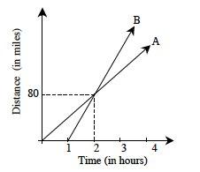3.1.1-8-Graph
