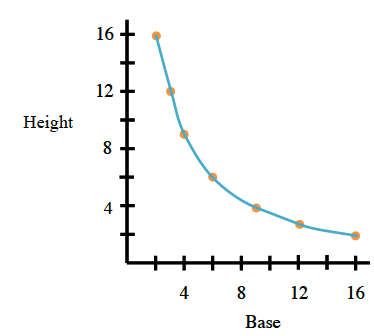 A first quadrant graph of a curve with x-axis labeled base and the y-axis labeled height, with the following points on a curve: The point (3, comma 16). The point (3.5, comma 12). The point (4, comma 9). The point (6, comma 6). The point (9, comma 4). The point (12, comma 3). The point (16, comma 2).