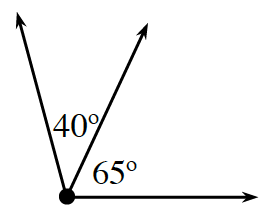 3 rays starting at the same point. The gap between the left and middle ray is labeled 40 degrees. The gap between the middle and right ray is labeled 65 degrees.