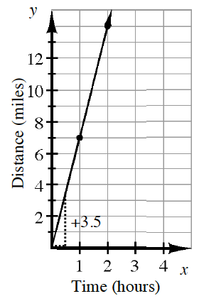 A first quadrant linear graph:  x axis labeled, Time in hours, y axis labeled, Distance in miles. The line goes through the origin and the  point (1, comma 7). A slope triangle shows a 3.5, vertical rise, for a 1 half, horizontal run.