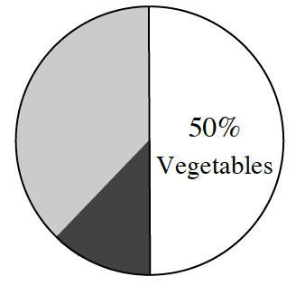 A circle is divided in half vertically. The right side is labeled 50% vegetables. The left side is divided into two unequal sections with the larger section shaded lightly and the smaller section shaded dark.