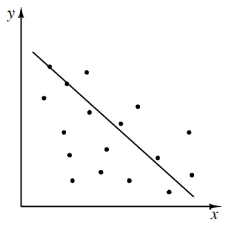 A first quadrant scatterplot where the points are very scattered, with a decreasing line. There are 6 points above the line, following the line fairly closely, 10 points below the line, with many points not following the line, and 1 point on the line.