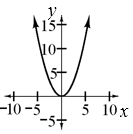 An upward parabola with the vertex at (0, comma 0).