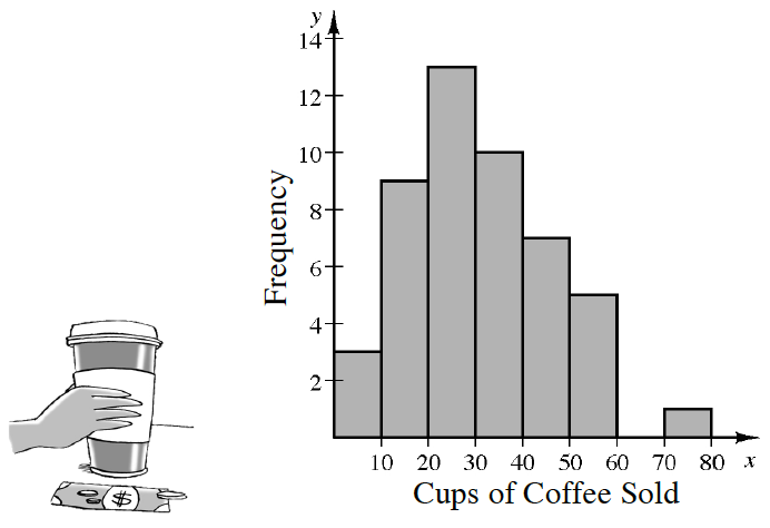 A histogram x axis, labeled, Cups of coffee sold, scaled in equal segments of 10. from 0 to 80.  y axis, labeled Frequency.  Starting at the left each segment has the following bar heights: 5, 9, 13, 10, 7, 5, 0, 1.