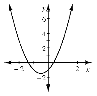 An upward parabola with the vertex in the third quadrant going through the point (0, comma negative 1). The left x intercept is almost halfway between negative 2 and negative 1. The right x intercept is almost halfway between 0 and 1.