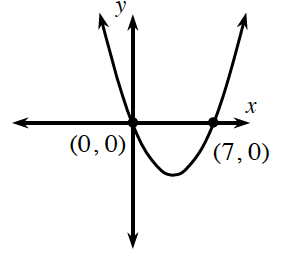 Sketch C is an upward parabola with the vertex in the fourth quadrant and x intercepts at (0, comma 0) and (7, comma 0).