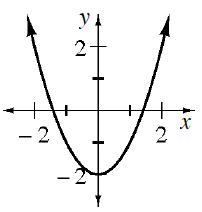 Upward parabola, with vertex at (0, comma negative 2).