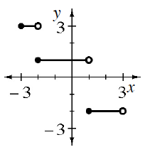 Coordinate graph with the following line segments, each closed circle on left & open on right: from (negative 3, comma 3) to (negative 2, comma 3), from (negative 2, comma 1), to (1, Comma 1), from (1, comma negative 2) to (3, comma, negative 2).