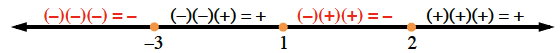 Number line, with highlighted points at negative 3, 1, & 2, with the following labels, left of negative 3, negative times negative times negative = negative, between negative 3 & 1, negative times negative times positive = positive, between 1 & 2, negative times positive times positive = negative, right of 2, positive times positive times positive = positive.