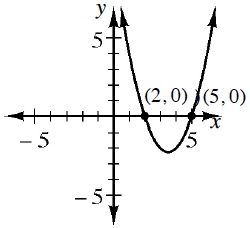 A upward parabola pointing upwards with x intercepts at the points (2, comma 0) and (5, comma 0) .