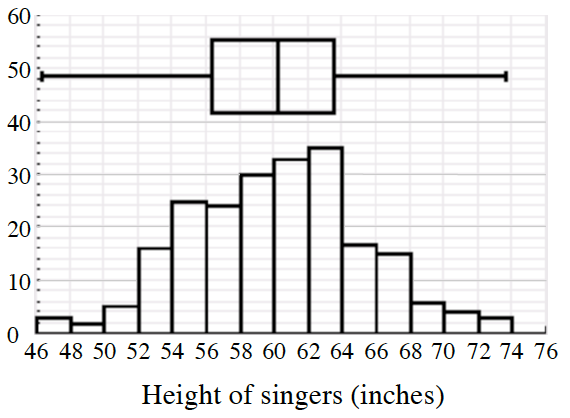 A combined histogram, and box plot, x axis labeled, Height of singers (inches), scaled in equal segments by 2, from 46 to 74. Histogram, starting at the left, each segment has the following bar heights: 3, 2, 5, 16, 25, 24, 30, 33, 35, 17, 15, 5, 4, 3. Box plot: Left whisker: 46.5 to 56.5, Box: 56.5 to 63.5, with vertical line at 69, Right whisker: 63.5 to 73.5.