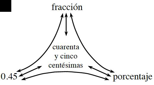 Diagrama de red de porciones rotulado como sigue: arriba, fracción; izquierda, 0.45; derecha, porcentaje: medio, cuarenta y cinco centésimas