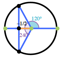 Circle with point in second quadrant, about 2 thirds up from right diameter endpoint, right triangle with hypotenuse between center & point, horizontal leg on negative x axis, labeled negative 1 half, a reflection of the triangle across the x axis, places a second right triangle with bottom vertex in third quadrant, central angle from positive x axis, to second quadrant radius labeled 120 degrees, central angle from positive x axis, to third quadrant radius labeled 240 degrees.