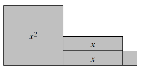 Connected Algebra tiles, aligned on the bottom, from left to right: 1 x squared tile, a column of 2 horizontal x tiles, and 1 unit tile.