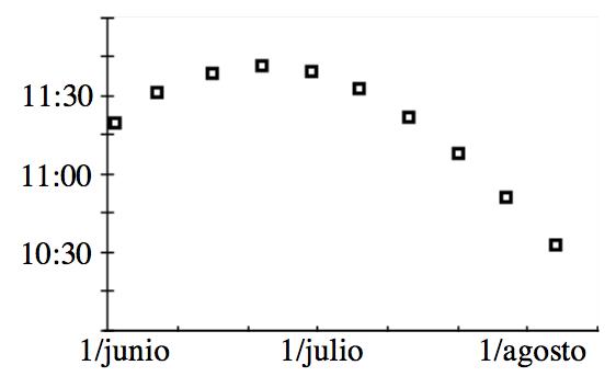Gráfico en el primer cuadrante; eje x con escala con 6 marcas: el 0 rotulado 1 de junio, la tercera marca rotulada 1 de julio, la sexta marca rotulada 1 de agosto. Eje ye con 8 marcas. La segunda marca está rotulada 10:30, la cuarta, 11:00, y la sexta, 11:30. Los puntos discretos empiezan justo por encima de ye es igual a 11:15, en el eje ye; 3 puntos más suben con una curva que se abre hacia abajo, y los 6 últimos puntos bajan en curva.