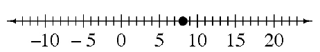 A number line with a point on 8.09.