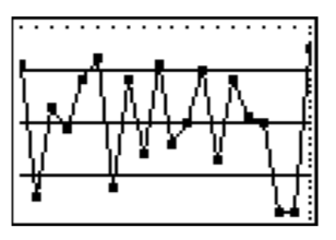 Line graph, with 5 horizontal lines, creating 4 spaces. Points are connected from left to right in these spaces as follows: 4, 1, 3, 2, 3, 4, 1, 3, 2, 4, 2, 2, 3, 2, 3, 3, 2, 1, 1, 4. Note: within each space, there is variability in the points' heights.