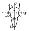Upward parabola, vertex at (0, comma negative 13) intersects circle, centered at the origin, passing through the point (5, comma 0), at 4 intersection points, 1 in each quadrant.