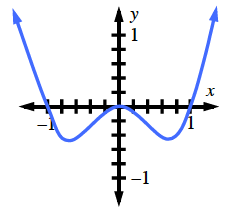 Continuous curve, coming from upper left, passing through (negative 1, comma 0), turning up at approximate point (negative 0.5, comma negative 0.5), turning down at the origin, turning up at approximate point (0.5, comma 0.5), passing through (1, comma 0), continuing up & right.