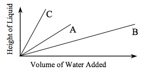 First quadrant graph with 3 lines starting at the origin and going upward: x axis labelled: Volume of Water Added. y axis labelled: Height of Liquid. Line C is the steepest about 80 degrees. Line A is about 45 degrees. Line, C is the least steep about 20 degrees.