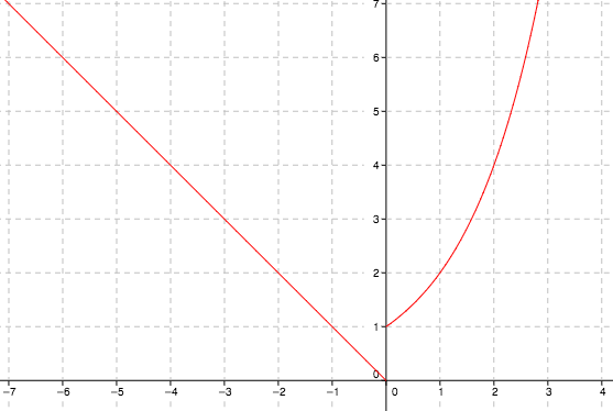 Piece wise graph: left side, line segment from the point (negative 7, comma 7), to the origin. right side: increasing curve, opening up, starting at the point (0, comma 1), & passing through the point (1, comma 1), & (2, comma 4).